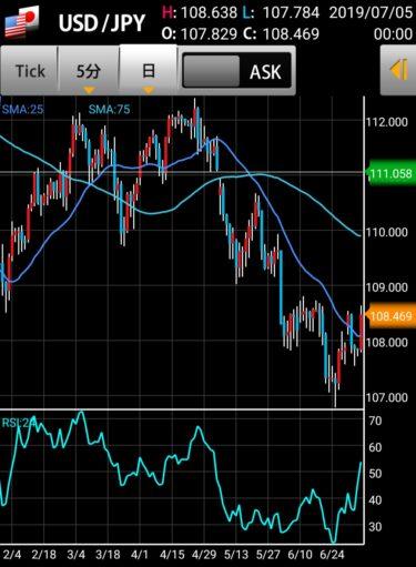 ドル円チャートを覗いてみよう。