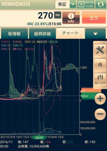 REMIX【3825】注目のリミックスポイント果たして明日どうなる!?