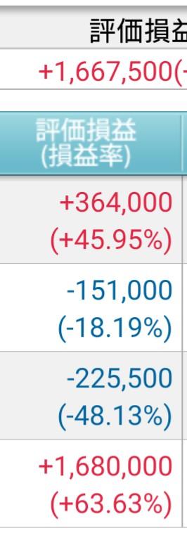 今日の現物保有株の動き。