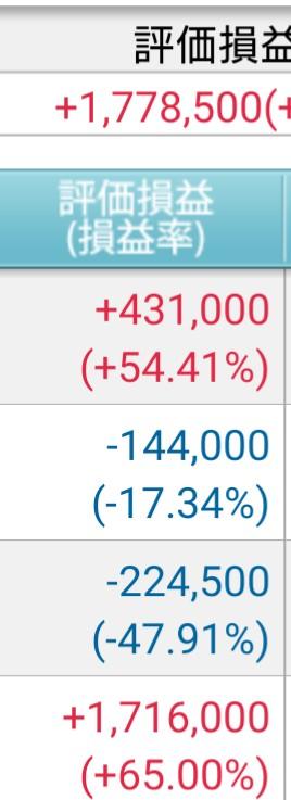 クソ株を買うとこうなります。