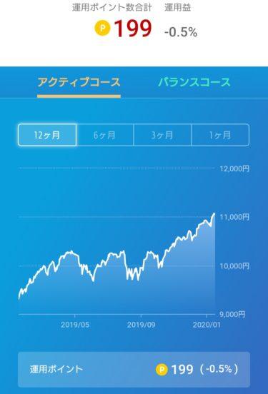 今日のクソ株日記とポイント投資の結果報告。