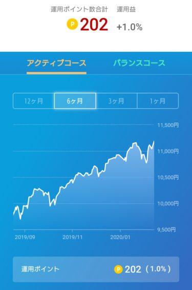 今日のクソ株日記と今週のポイント投資。