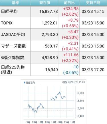 今日のクソ株日記と東京五輪延期とマスコミによる煽りの話。